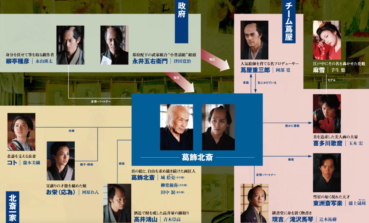 映画『HOKUSAI/北斎』登場人物キャストの相関図