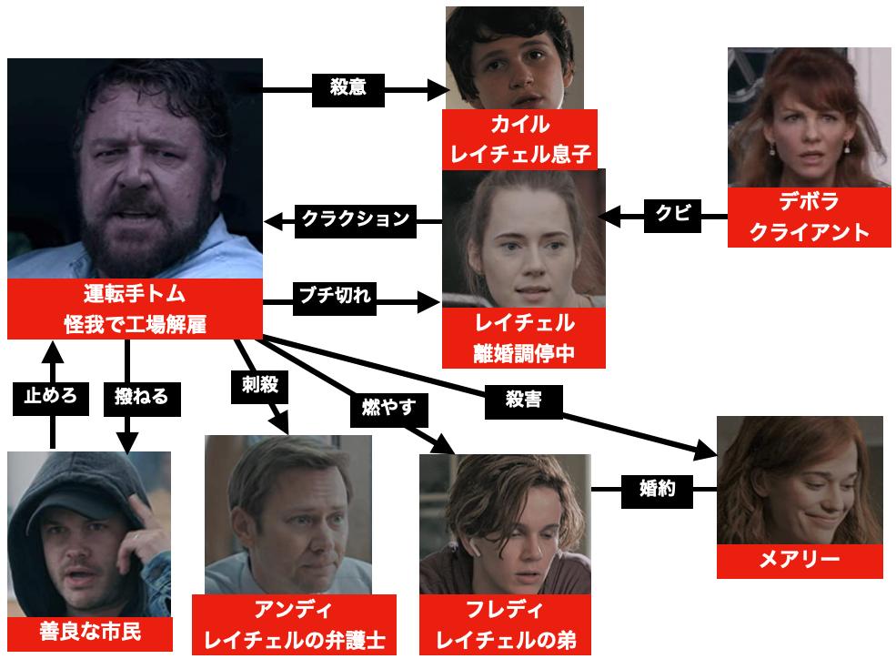 映画『アオラレ』登場人物キャスト相関図
