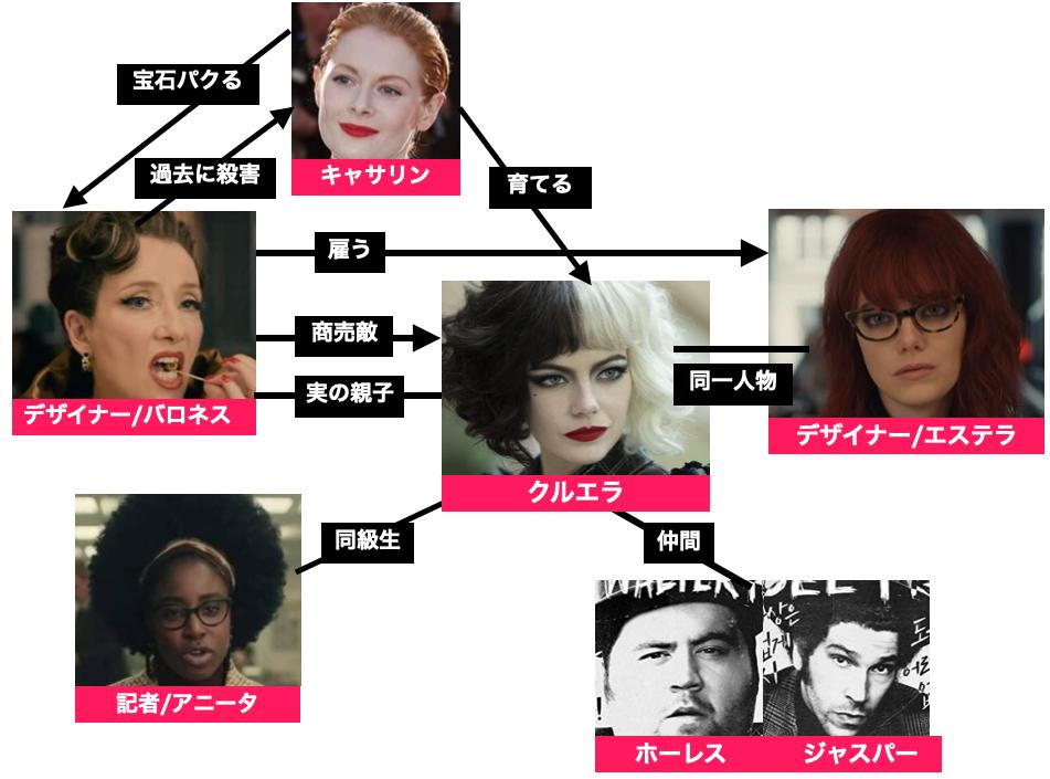 実写映画『クルエラ/Cruella』登場人物キャスト相関図