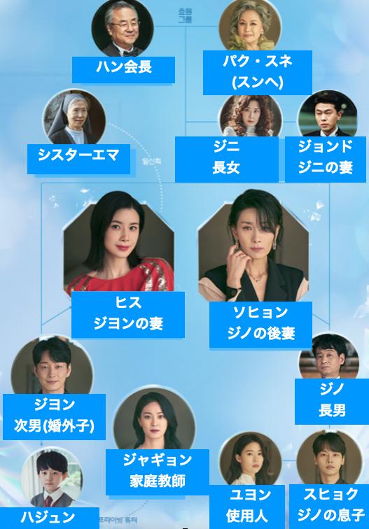 韓国ドラマ『mine/マイン』の登場人物・キャストの相関図