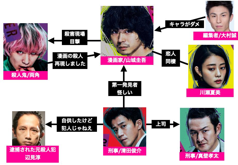 映画『キャラクター』の登場人物相関図