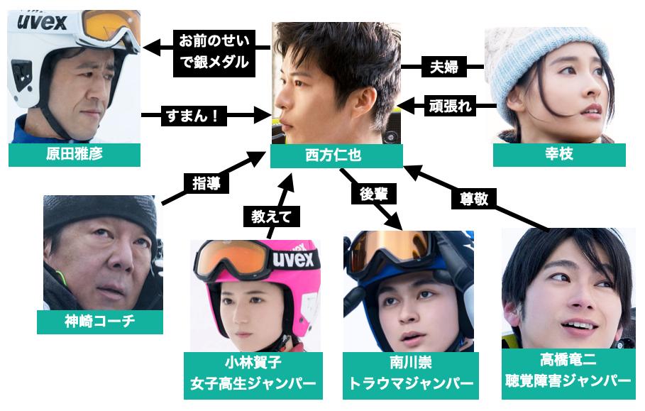 『ヒノマルソウル舞台裏の英雄たち』登場人物キャストの相関図