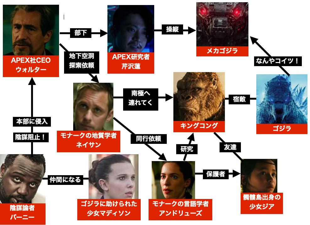 映画『ゴジラvsコング』登場キャラクターの相関図