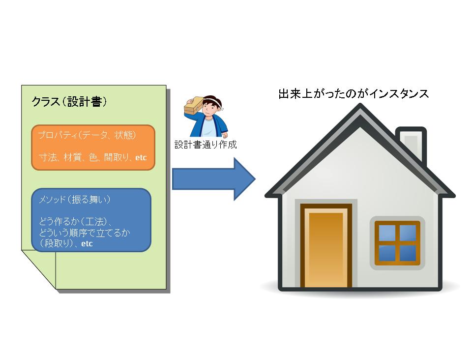 オブジェクト指向におけるクラスとインスタンスのイメージ