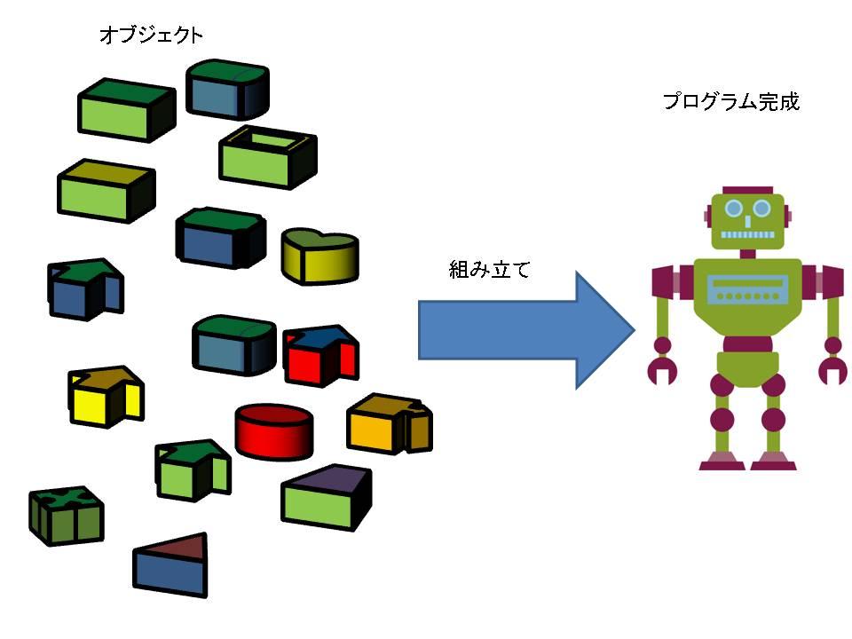 オブジェクト指向がパーツの組み合わせで作られるイメージ