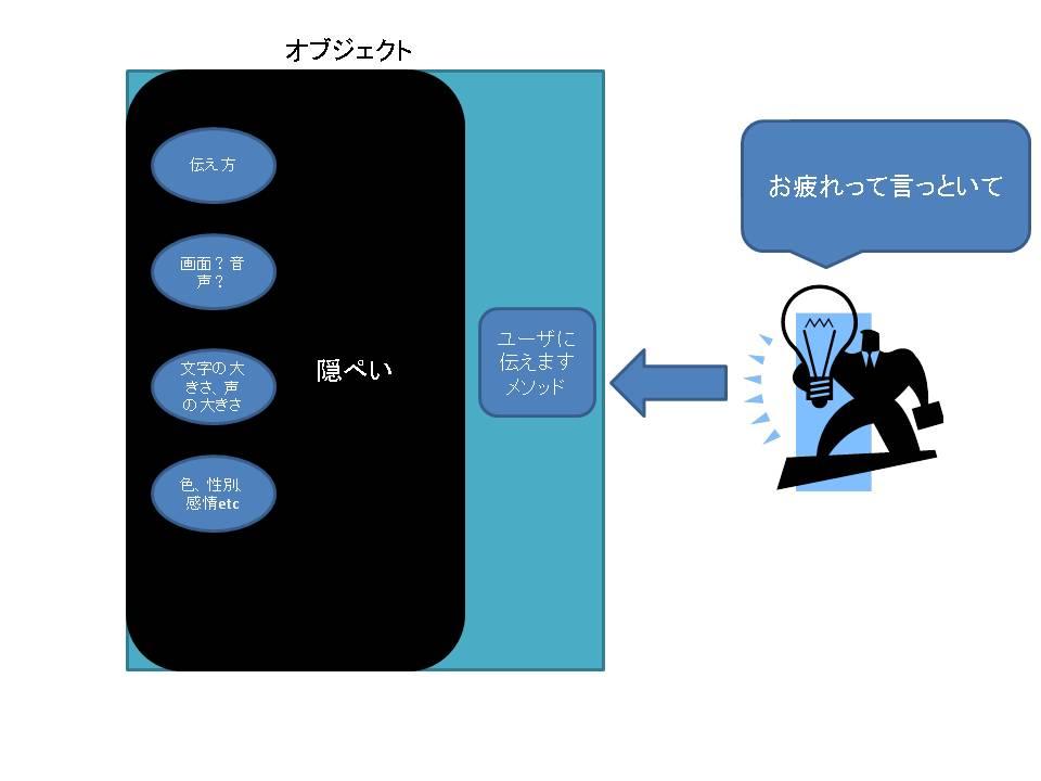 オブジェクト指向カプセル化のイメージ