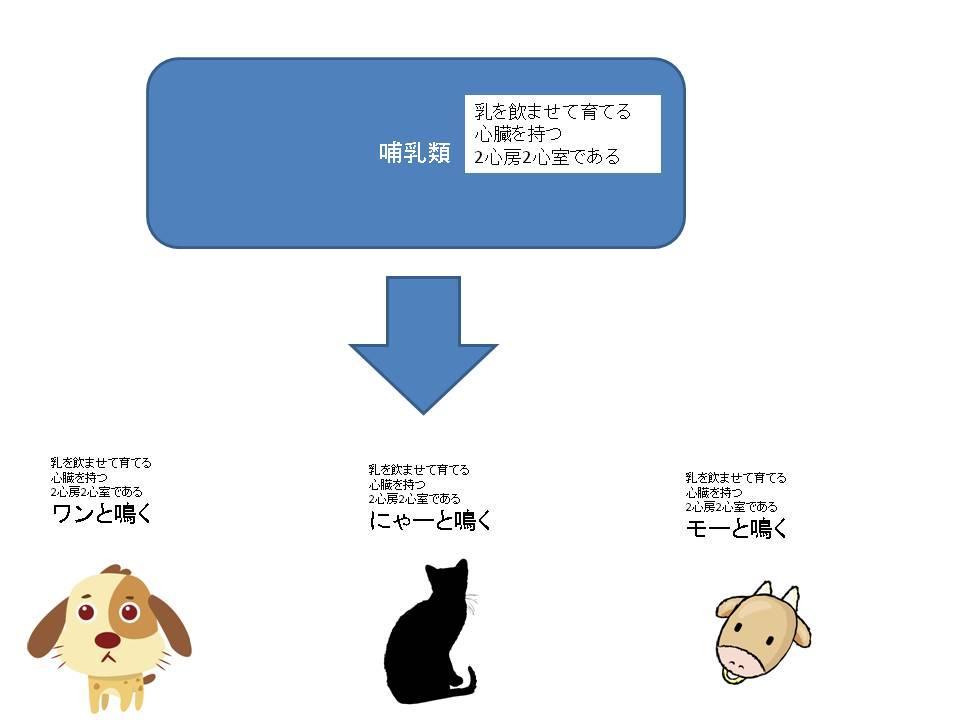 オブジェクト指向継承のイメージ