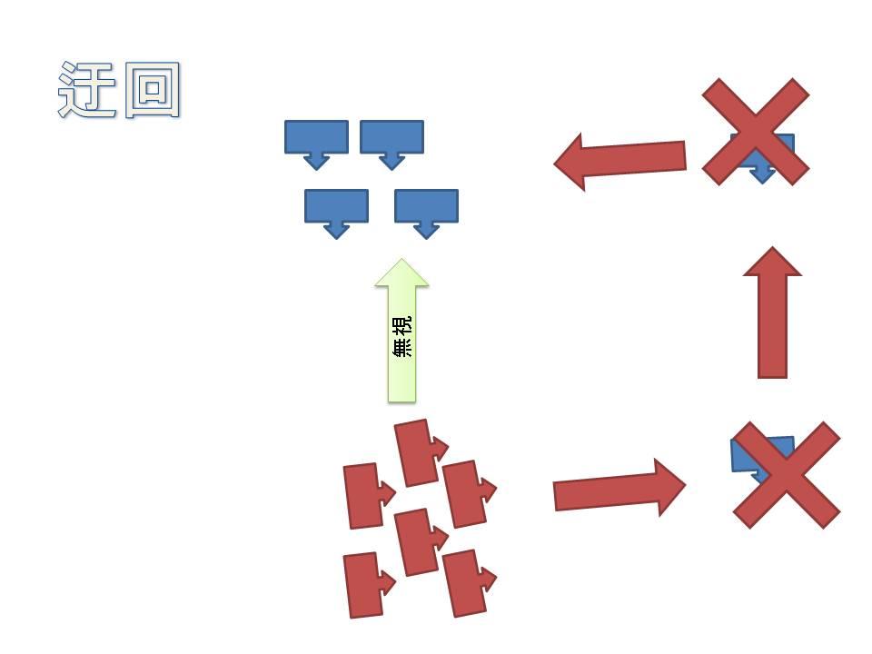 機動戦術理論「内線、外線作戦」...