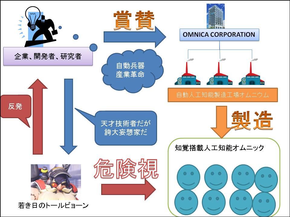 オムニカ・コーポレーションと世界