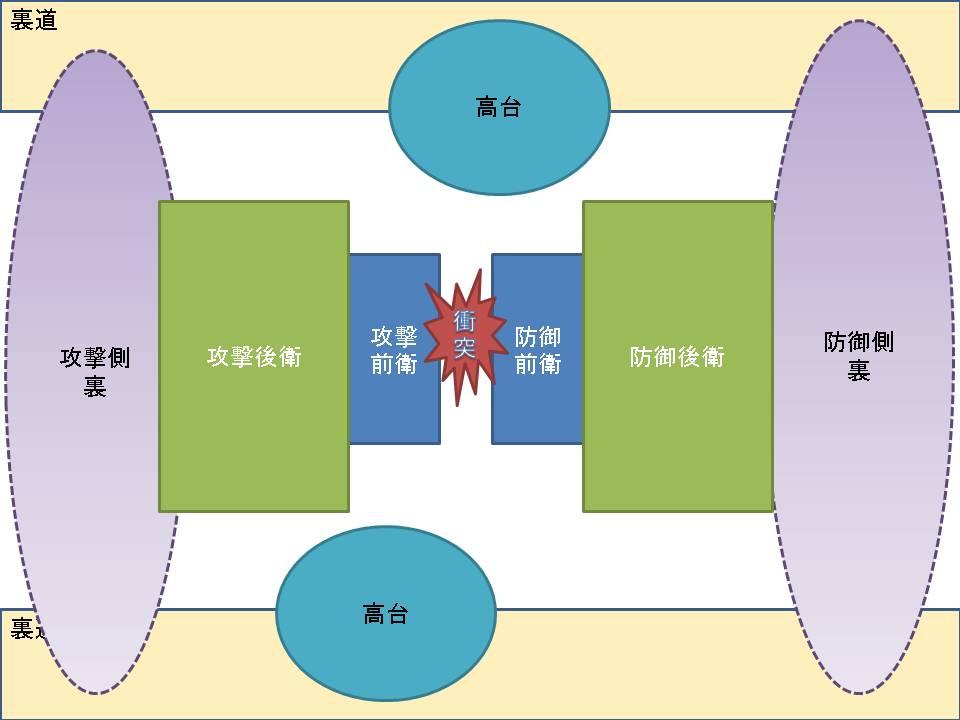 序盤集団戦のイメージ図