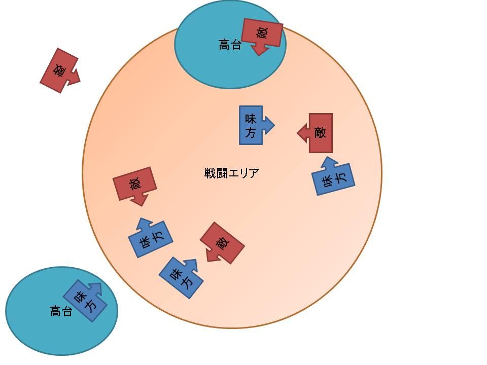中盤乱戦のイメージ図