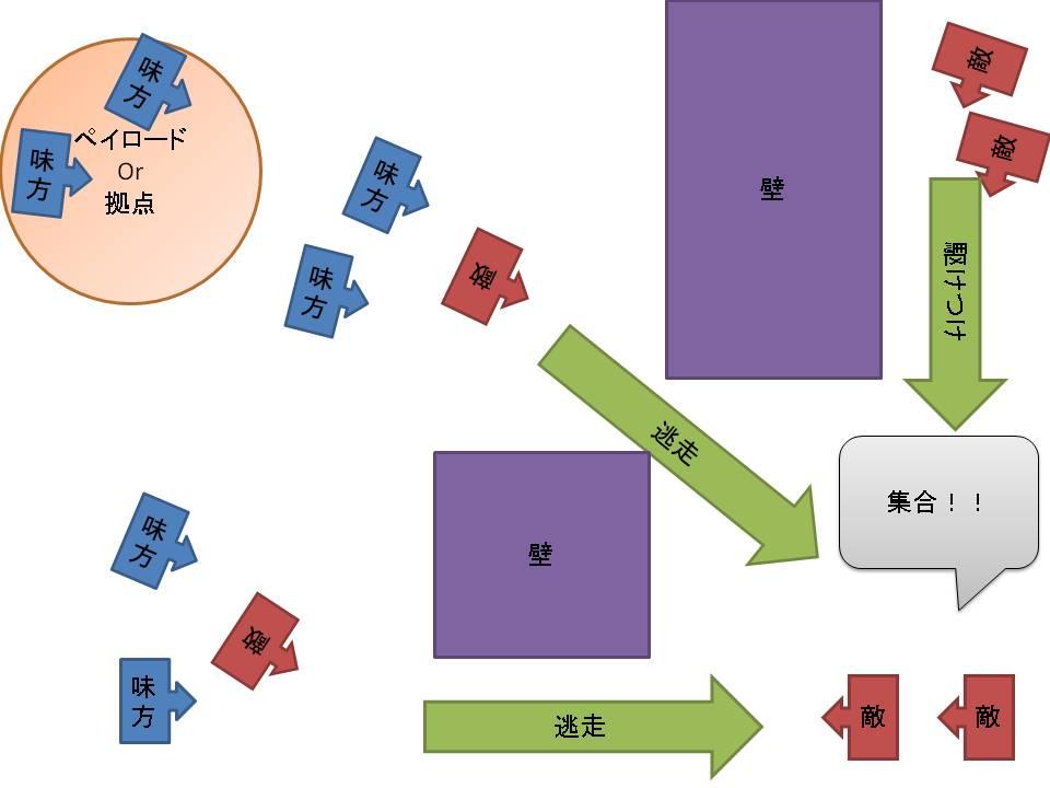 終盤殲滅戦のイメージ図