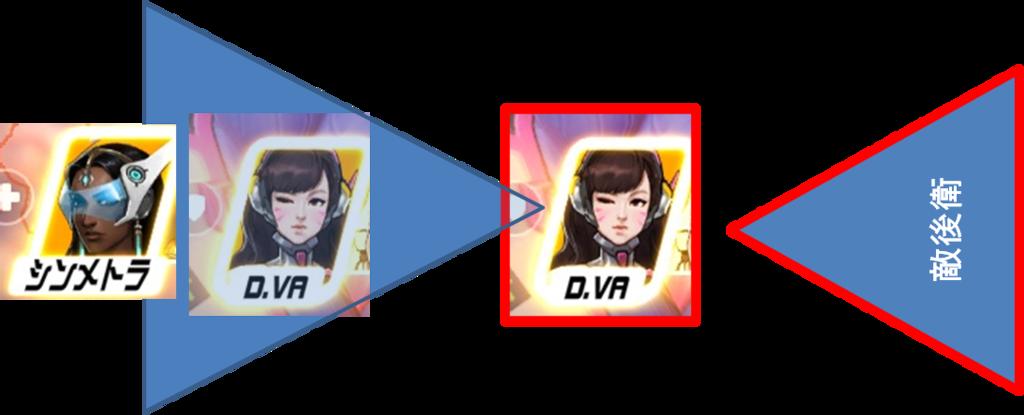D.VA死角イメージ