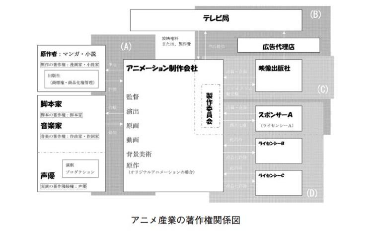 日本弁理士会論考アニメの著作権