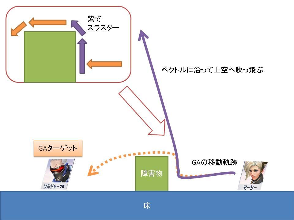 障害物を使ったエッジブースト説明例2