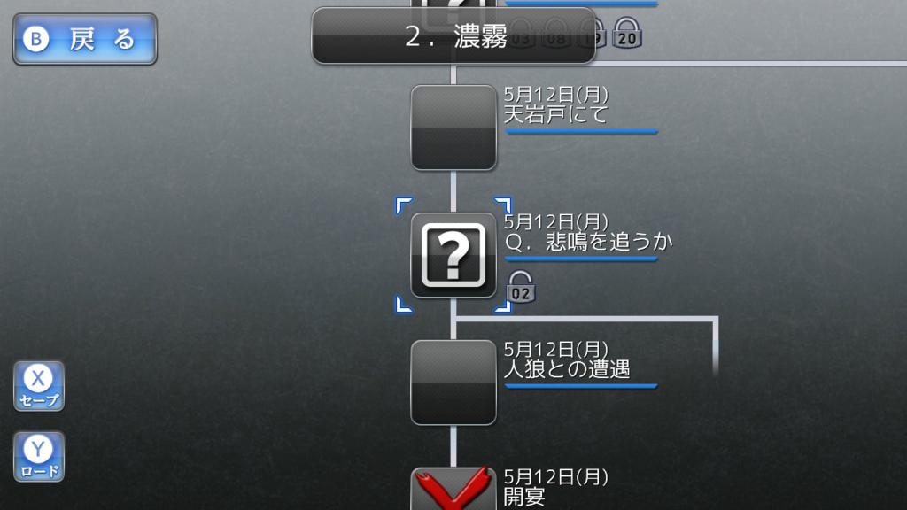 レイジングループのチャート