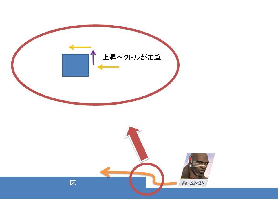 乗り上げベクトル説明