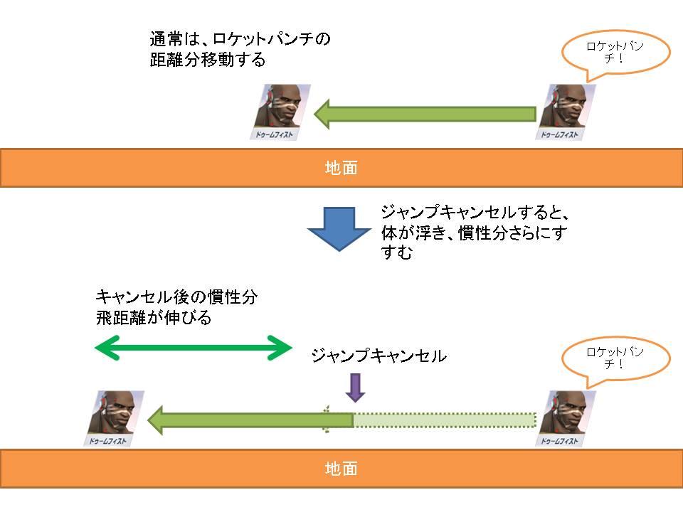 ロケットジャンプイメージ図