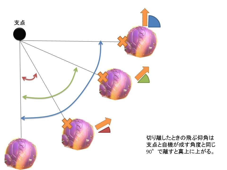 ジャンプ時の発射方向