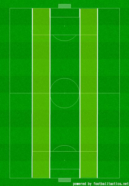 戦術用語:5レーン理論 - 3バックには夢がある【サッカー戦術分析ブログ】