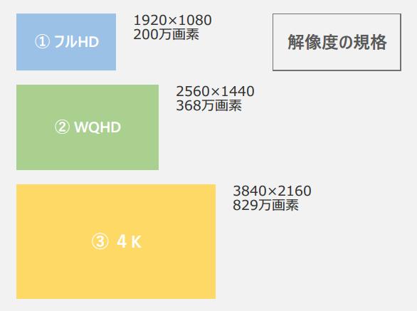 画面解像度のサイズ比較表