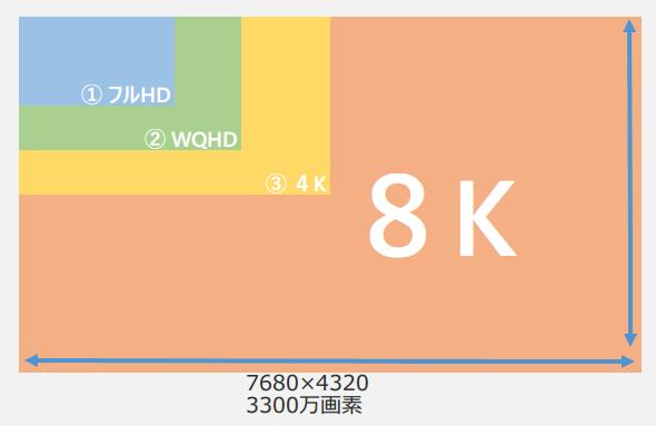 フルHD、WQHD、4K、8Kのサイズ比較表