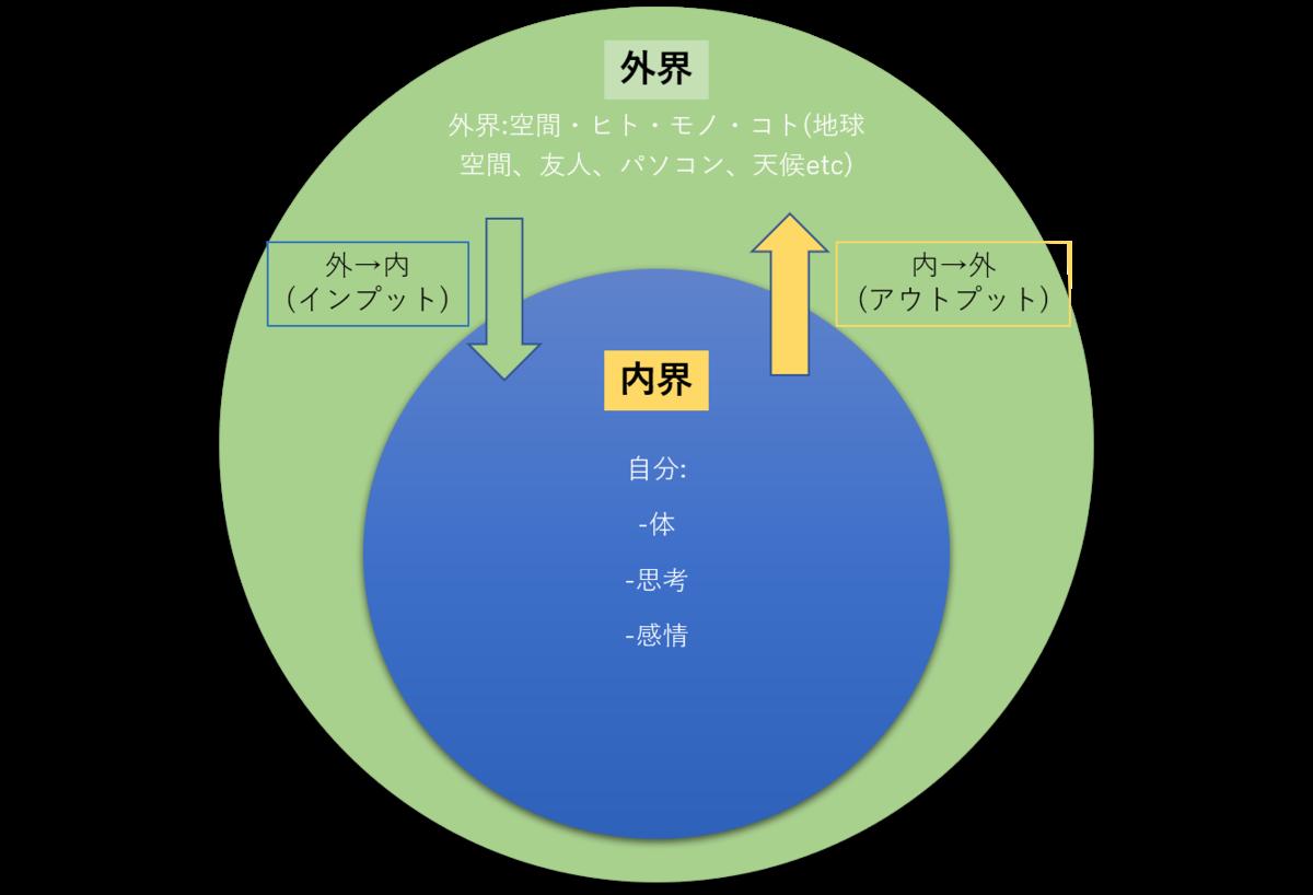 インプットとアウトプットの図