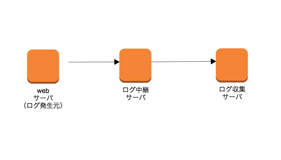 f:id:cloudfish:20170126190943p:plain,w400,h250