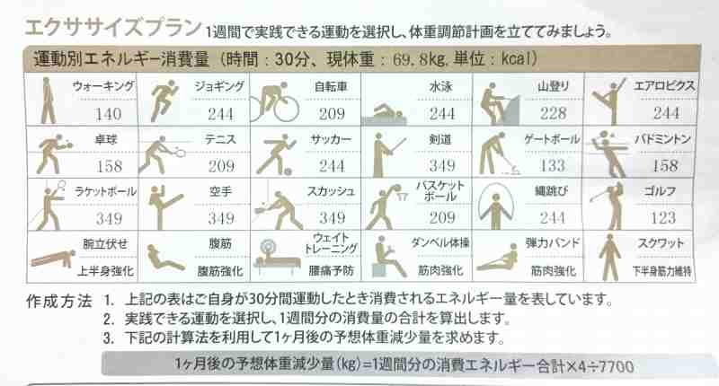 札幌鍼灸治療院運動とカロリー表
