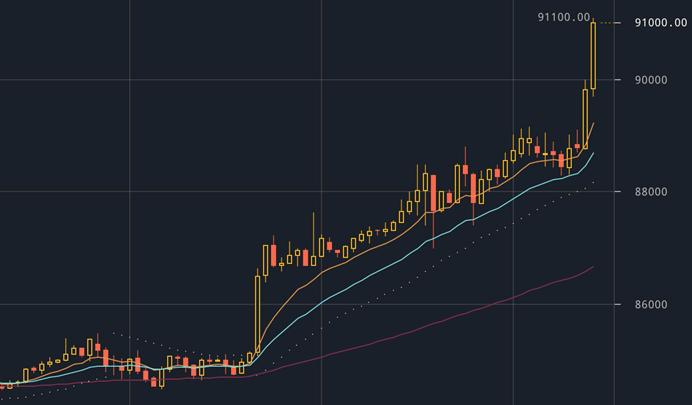 ビットコイン価格上昇が止まらない|ビットコインウォレットはクラウドチップ