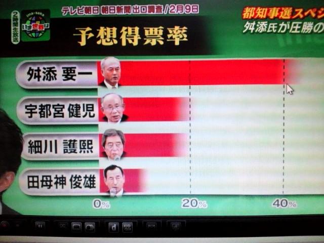 EX/朝日新聞の予想得票率、まあMXとほぼ同様っすね
