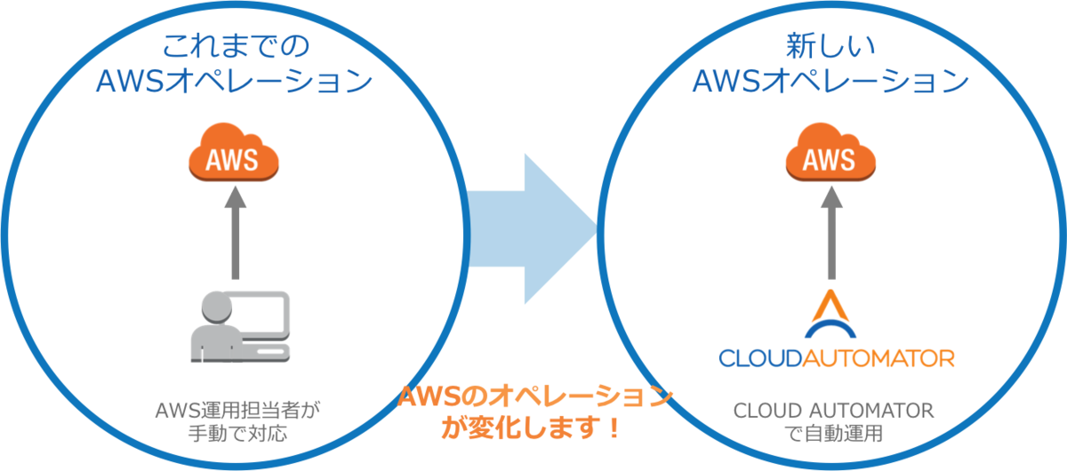 Cloud Automator
