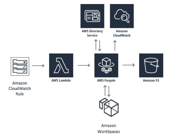 Amazon WorkSpaces Cost Optimizerとは