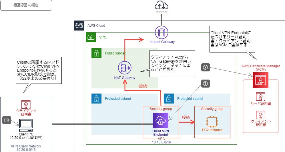 2. AWS Client VPN のアーキテクチャ(構成図)
