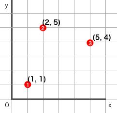 f:id:cocodrips:20150214002429p:plain