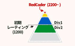 f:id:cocodrips:20151018224153p:plain