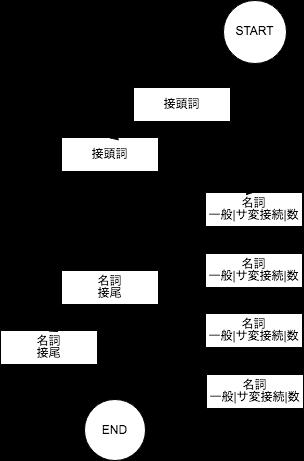 好きな品詞の組み合わせのフレーズを抜き出すPythonパッケージ「negima」を作ったの画像
