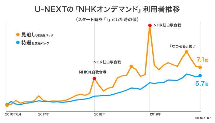U-NEXT経由のNHK見放題利用者数