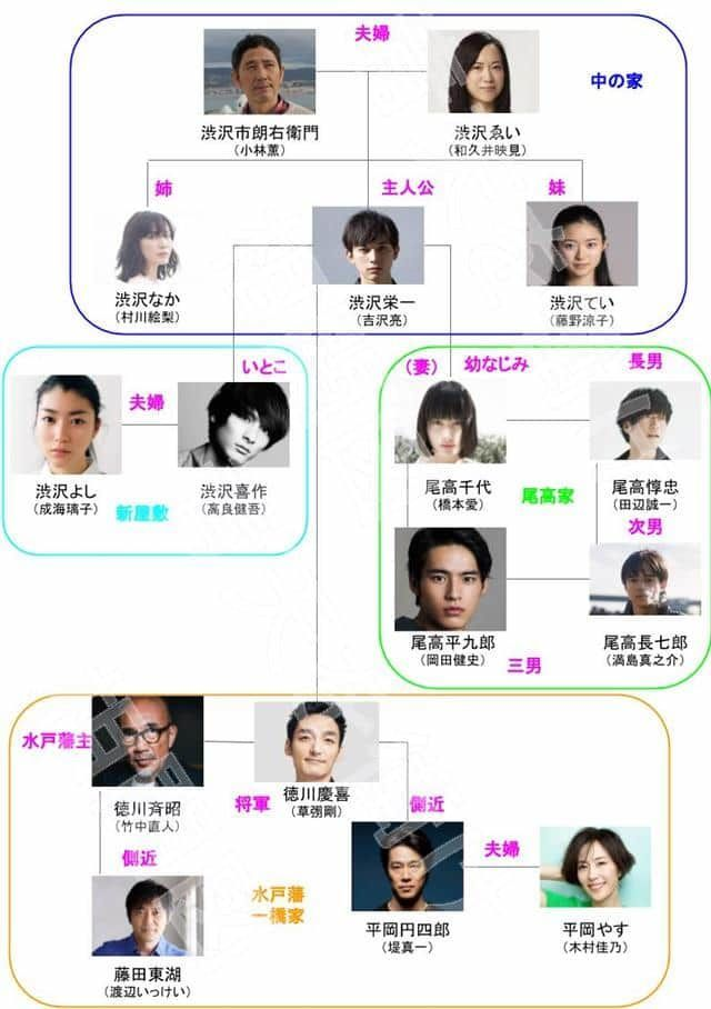 大河ドラマ「青天を衝け」相関図