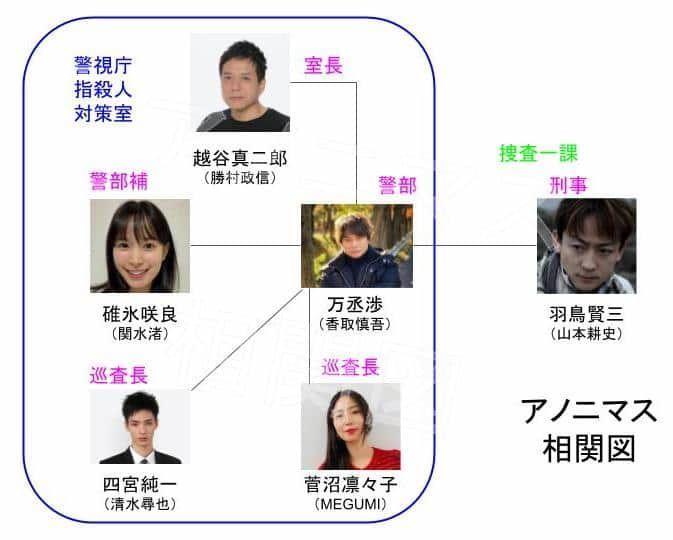 """ドラマ「アノニマス~警視庁""""指殺人""""対策室~」相関図"""