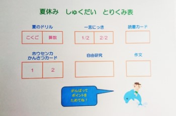 長期休暇の課題の取り組みのために作成したポイント表