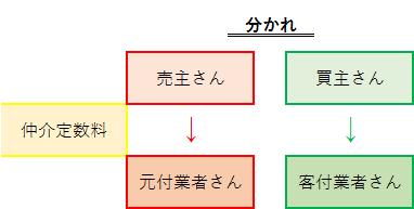 不動産豆知識34 ~ちょっとした専門用語②~ - ココトチ不動産情報室
