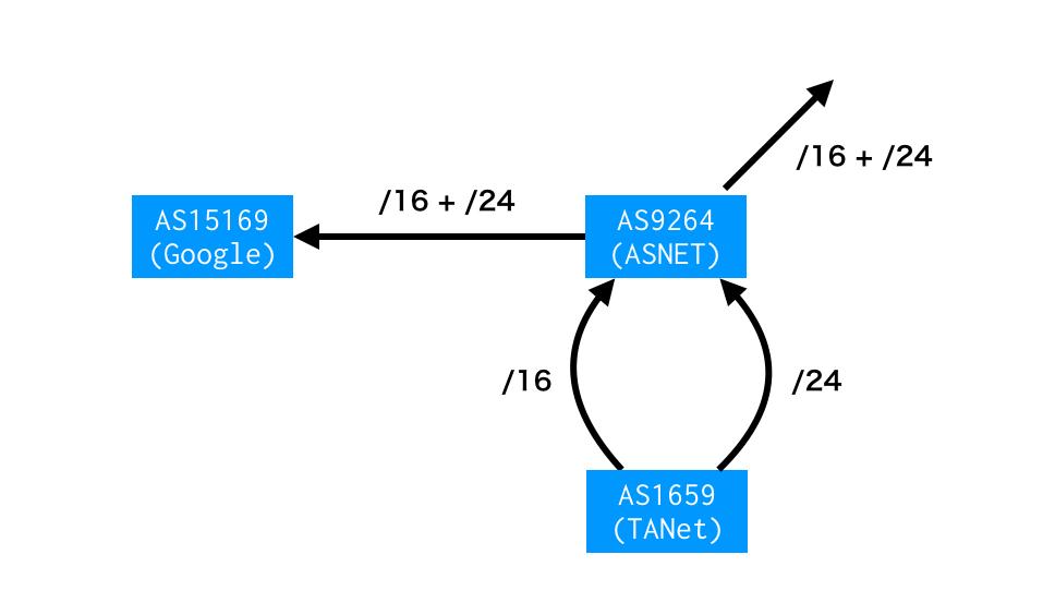 パブリックデータから経路リークを探る - LGTM
