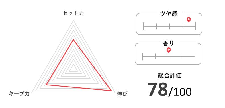 阪本高生堂 COOL GREASE ウォータータイプの特徴と評価