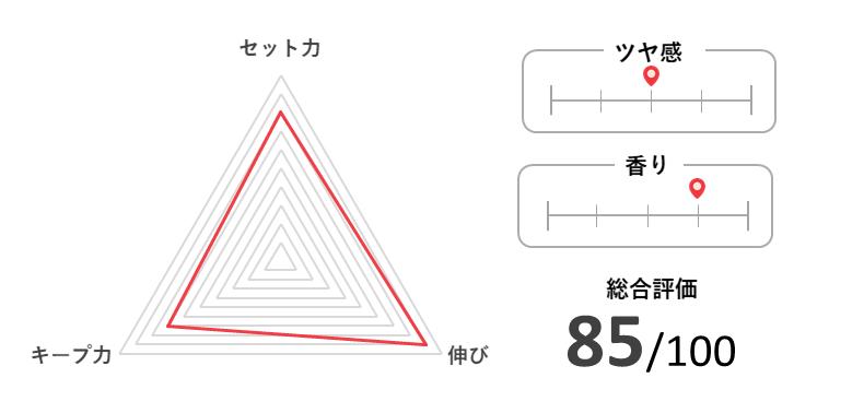 NAKANO STYLING TANT スーパーハードの特徴と評価