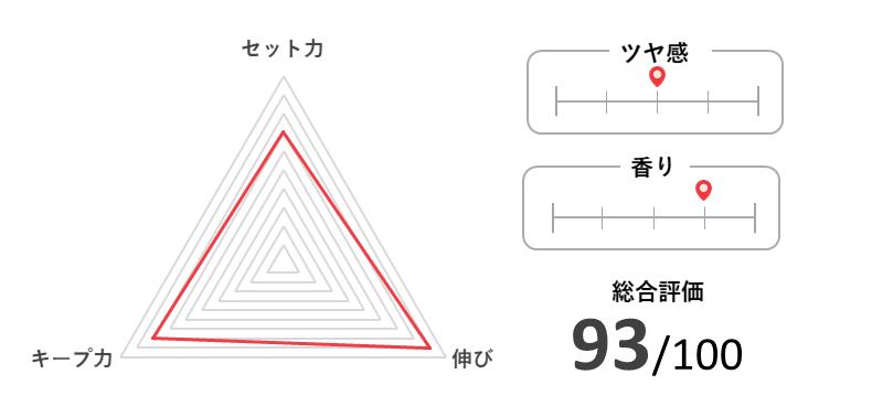 NAKANO STYLING TANT ハードタイプの特徴と評価