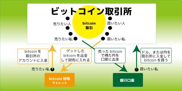 ビットコイン 取引