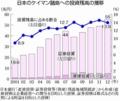 日本のケイマン諸島への投資残高の推移