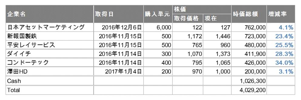 f:id:con_invester:20170831143858p:plain