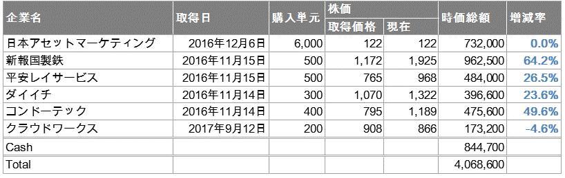 f:id:con_invester:20171029220009p:plain